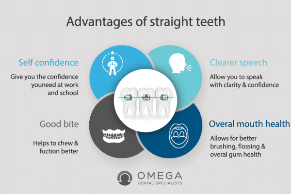 What Are Health Benefits of Straight Teeth?