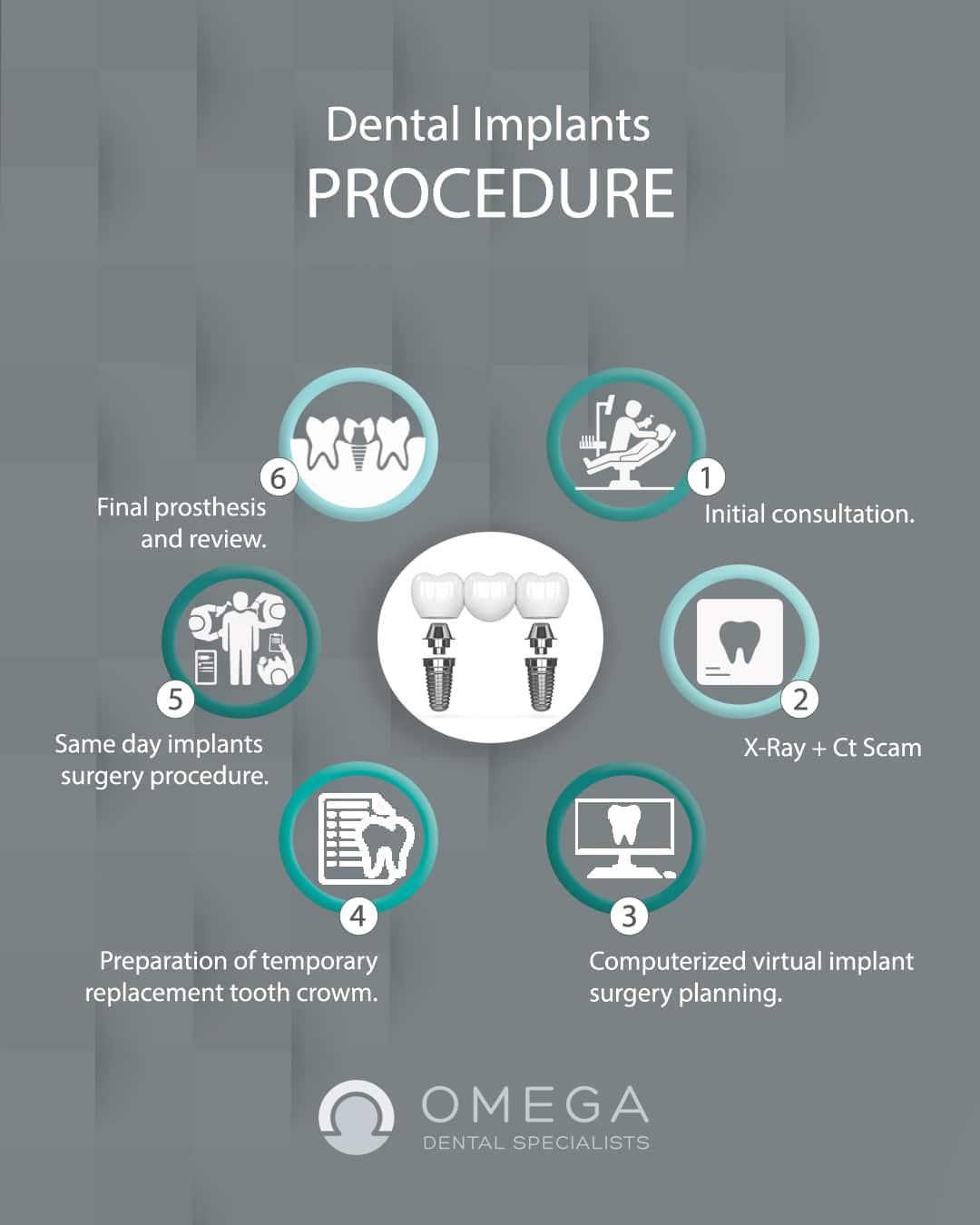 Infographic-Dental-implant-Omega-Dental-Houston