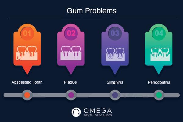 gum-problems-Omega-Dental-Houston