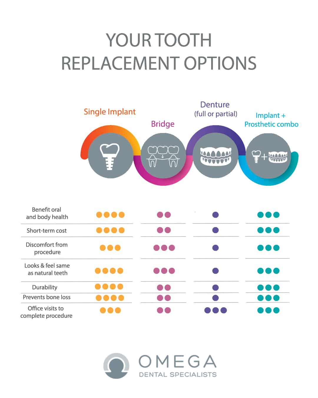 Infographic Tooth replacement options Omega Dental Houston