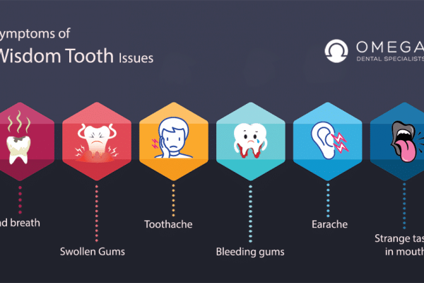 The Average Cost Of Wisdom Tooth Removal in Houston