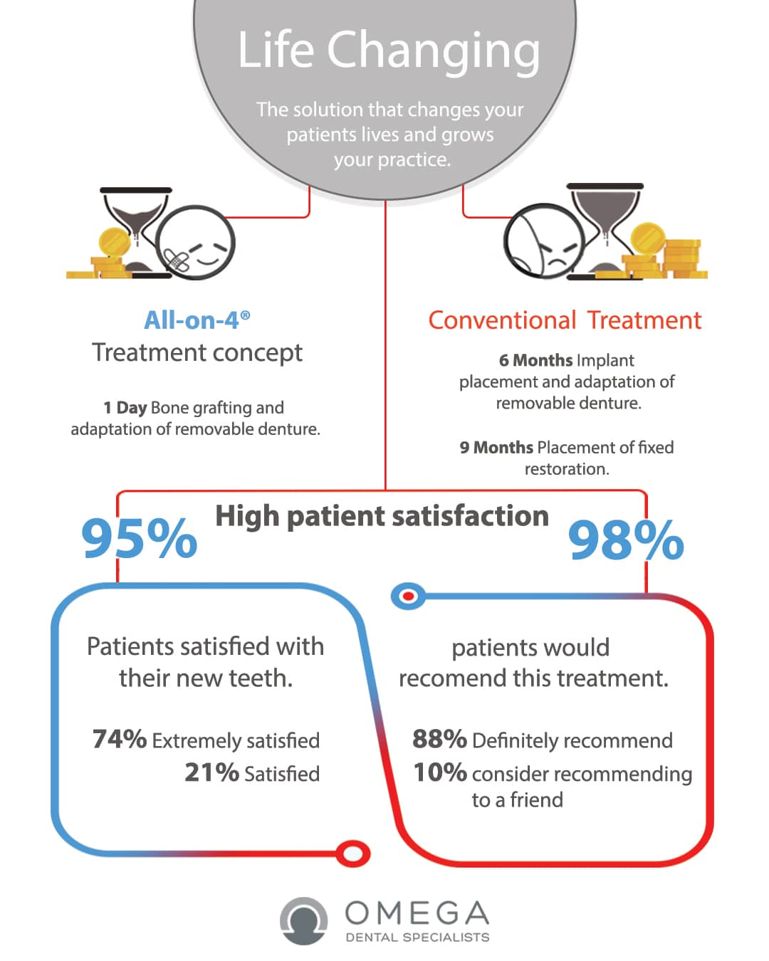 infographic All-on-4 Life changing Omega Dental Houston