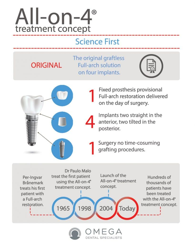 Infographic-All-on-4-Treatment-Houston