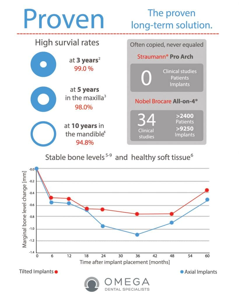 Infographic-All-on-4 Omega Dental Houston
