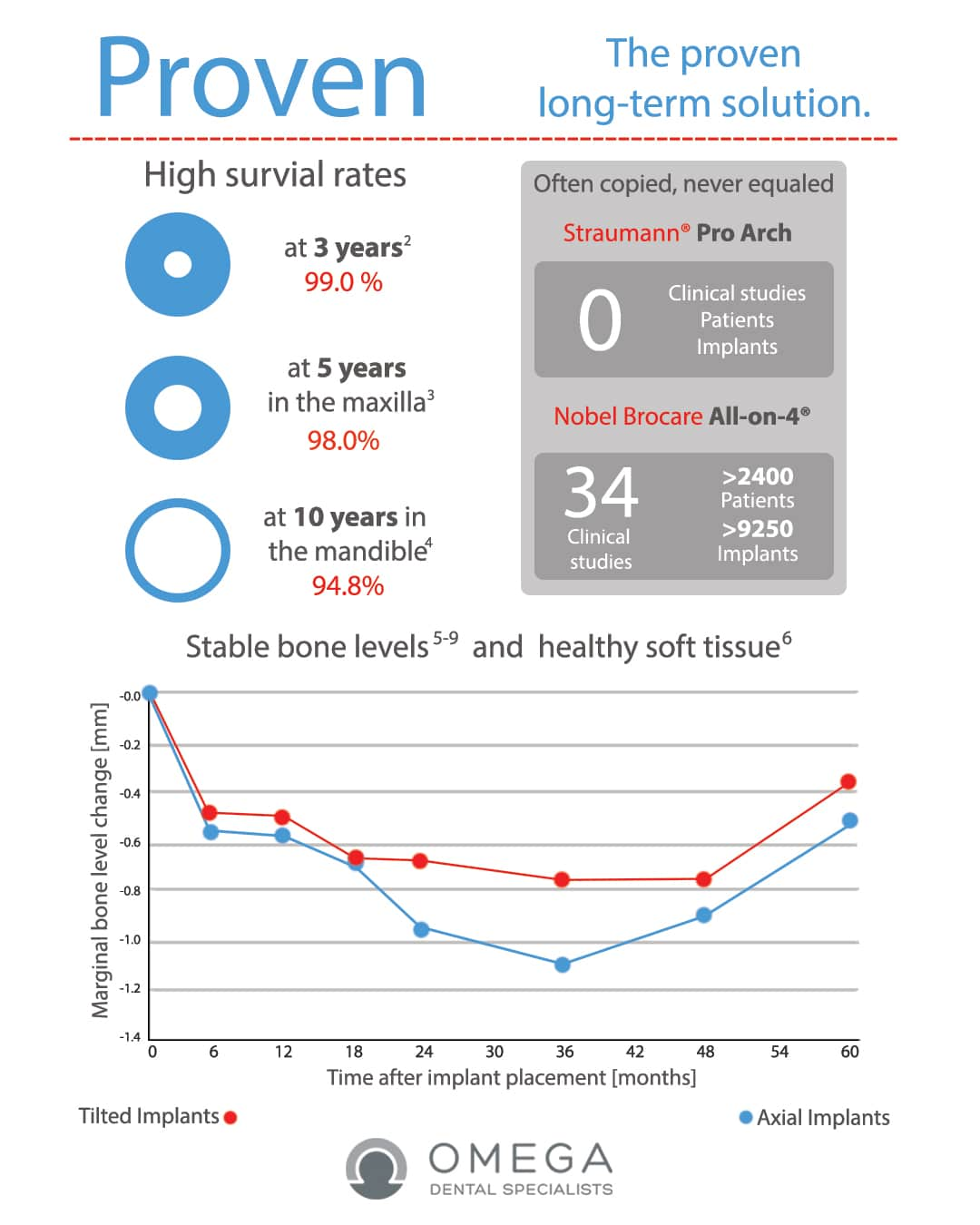 Infographic-All-on-4 Omega Dental Houston