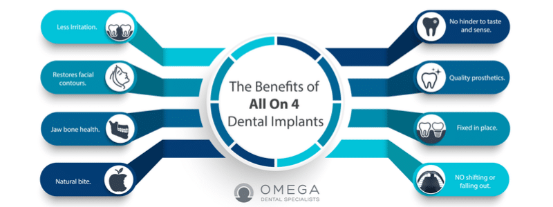Infographics-Benefits-All-on-4-Omega-Dental-Houston