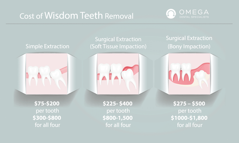 How much does it cost to get your wisdom teeth pulled without insurance